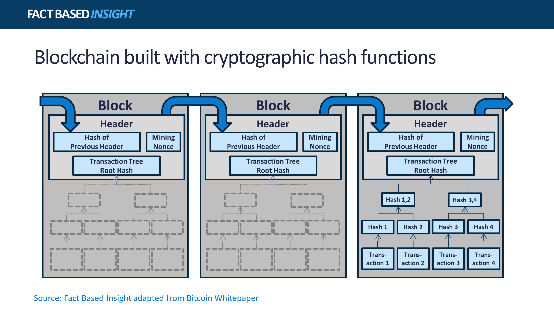 Quantum enhanced blockchain – sooner than you think? – Fact